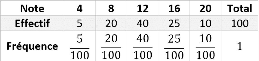 Statistiques descriptives - Exercices bilan - série 01 ...