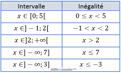 intervalle exercice 02-correction